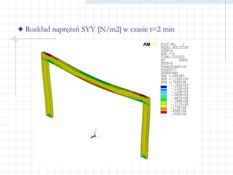 Rozkład naprężeń SYY [N/m2] w czasie t=2 min